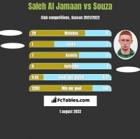 Saleh Al Jamaan vs Souza h2h player stats