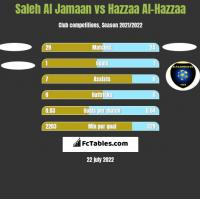 Saleh Al Jamaan vs Hazzaa Al-Hazzaa h2h player stats