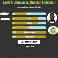 Saleh Al Jamaan vs Abdullah Alkhaibari h2h player stats