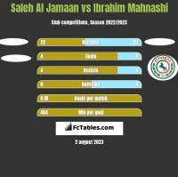 Saleh Al Jamaan vs Ibrahim Mahnashi h2h player stats