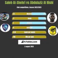Saleh Al-Shehri vs Abdulaziz Al Bishi h2h player stats