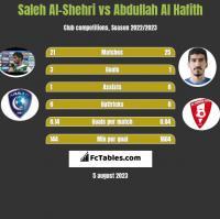 Saleh Al-Shehri vs Abdullah Al Hafith h2h player stats
