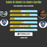 Saleh Al-Shehri vs Andre Carrillo h2h player stats