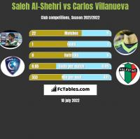 Saleh Al-Shehri vs Carlos Villanueva h2h player stats