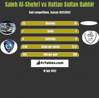 Saleh Al-Shehri vs Hattan Sultan Babhir h2h player stats