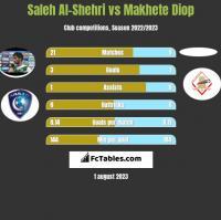 Saleh Al-Shehri vs Makhete Diop h2h player stats