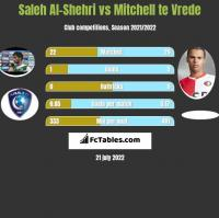 Saleh Al-Shehri vs Mitchell te Vrede h2h player stats