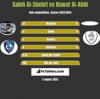 Saleh Al-Shehri vs Nawaf Al-Abid h2h player stats