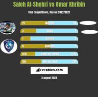 Saleh Al-Shehri vs Omar Khribin h2h player stats