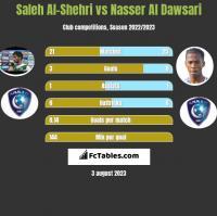 Saleh Al-Shehri vs Nasser Al Dawsari h2h player stats