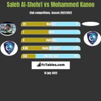 Saleh Al-Shehri vs Mohammed Kanoo h2h player stats