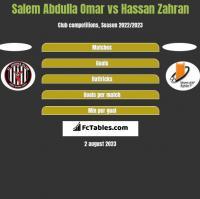 Salem Abdulla Omar vs Hassan Zahran h2h player stats