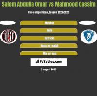 Salem Abdulla Omar vs Mahmood Qassim h2h player stats