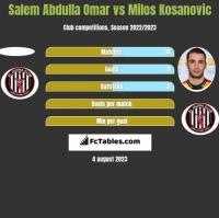 Salem Abdulla Omar vs Milos Kosanovic h2h player stats