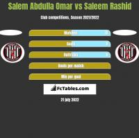 Salem Abdulla Omar vs Saleem Rashid h2h player stats