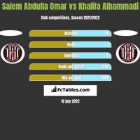 Salem Abdulla Omar vs Khalifa Alhammadi h2h player stats