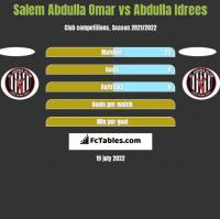 Salem Abdulla Omar vs Abdulla Idrees h2h player stats