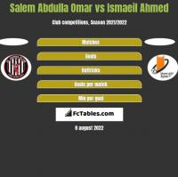 Salem Abdulla Omar vs Ismaeil Ahmed h2h player stats