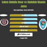Salem Abdulla Omar vs Abdullah Khamis Juma h2h player stats