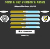 Salem Al Hajri vs Bandar Al Ahbabi h2h player stats