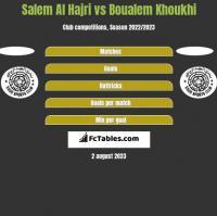 Salem Al Hajri vs Boualem Khoukhi h2h player stats