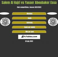 Salem Al Hajri vs Yasser Aboubaker Essa h2h player stats