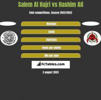 Salem Al Hajri vs Hashim Ali h2h player stats