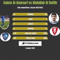 Salem Al-Dawsari vs Abdullah Al Hafith h2h player stats