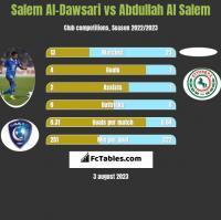 Salem Al-Dawsari vs Abdullah Al Salem h2h player stats