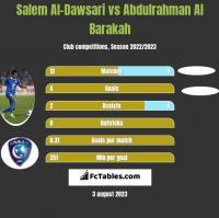 Salem Al-Dawsari vs Abdulrahman Al Barakah h2h player stats