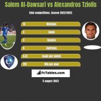 Salem Al-Dawsari vs Alexandros Tziolis h2h player stats