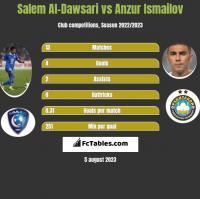 Salem Al-Dawsari vs Anzur Ismailov h2h player stats