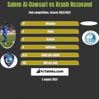 Salem Al-Dawsari vs Arash Rezavand h2h player stats