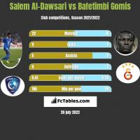 Salem Al-Dawsari vs Bafetimbi Gomis h2h player stats