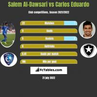 Salem Al-Dawsari vs Carlos Eduardo h2h player stats