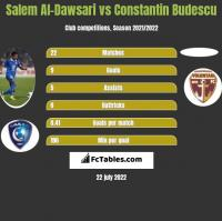 Salem Al-Dawsari vs Constantin Budescu h2h player stats