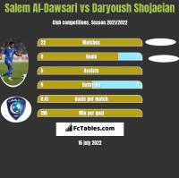 Salem Al-Dawsari vs Daryoush Shojaeian h2h player stats