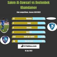 Salem Al-Dawsari vs Dostonbek Khamdamov h2h player stats