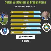 Salem Al-Dawsari vs Dragan Ceran h2h player stats