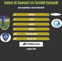 Salem Al-Dawsari vs Farshid Esmaeili h2h player stats