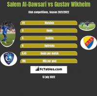 Salem Al-Dawsari vs Gustav Wikheim h2h player stats