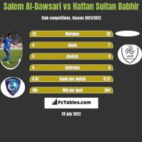 Salem Al-Dawsari vs Hattan Sultan Babhir h2h player stats