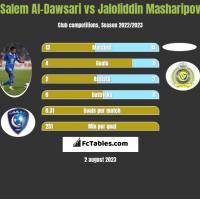 Salem Al-Dawsari vs Jaloliddin Masharipov h2h player stats