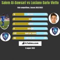 Salem Al-Dawsari vs Luciano Vietto h2h player stats