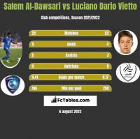 Salem Al-Dawsari vs Luciano Dario Vietto h2h player stats