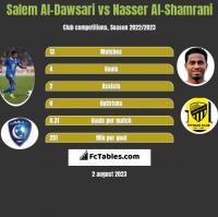 Salem Al-Dawsari vs Nasser Al-Shamrani h2h player stats