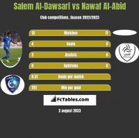 Salem Al-Dawsari vs Nawaf Al-Abid h2h player stats