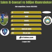 Salem Al-Dawsari vs Odiljon Khamrobekov h2h player stats