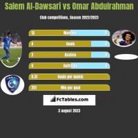 Salem Al-Dawsari vs Omar Abdulrahman h2h player stats