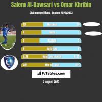 Salem Al-Dawsari vs Omar Khribin h2h player stats